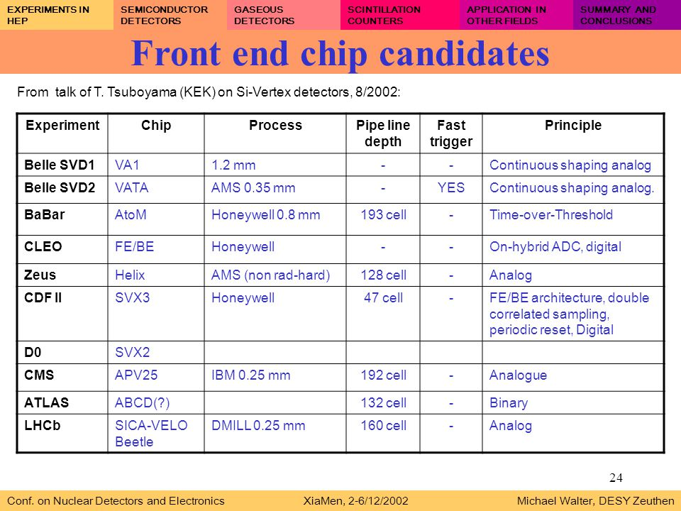 24 Front end chip candidates Conf.