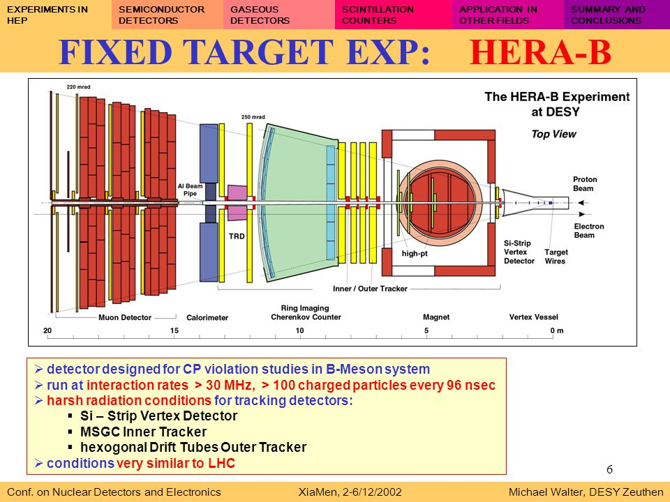 6 FIXED TARGET EXP: HERA-B Conf. on Nuclear Detectors and Electronics XiaMen, 2-6/12/2002 Michael Walter, DESY Zeuthen EXPERIMENTS IN HEP SEMICONDUCTO