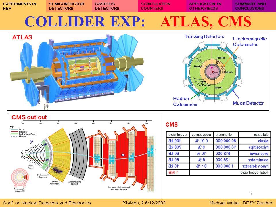 7 COLLIDER EXP: ATLAS, CMS Muon Detector Hadron Calorimeter Electromagnetic Calorimeter Tracking Detectors Conf.
