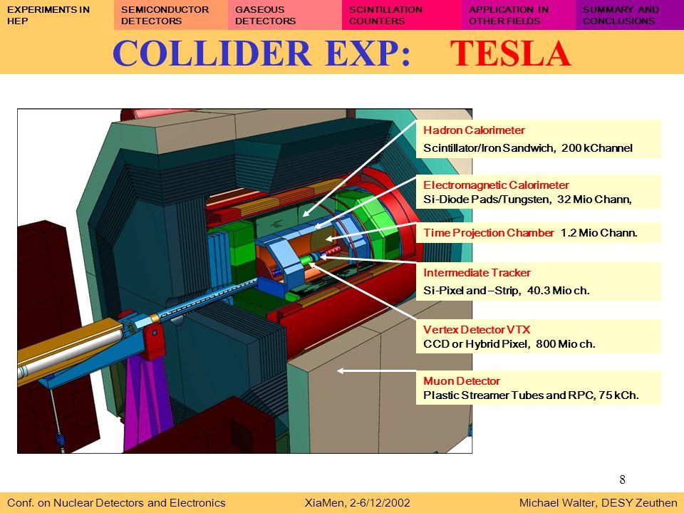8 COLLIDER EXP: TESLA Conf.