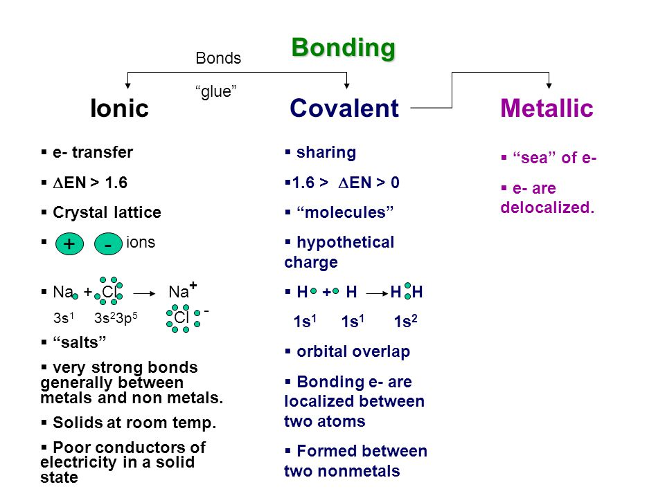 IonicCovalentMetallic Bonding  e- transfer   EN > 1.6  Crystal lattice  ions  Na + Cl Na + 3s 1 3s 2 3p 5 Cl -  salts  very strong bonds generally between metals and non metals.