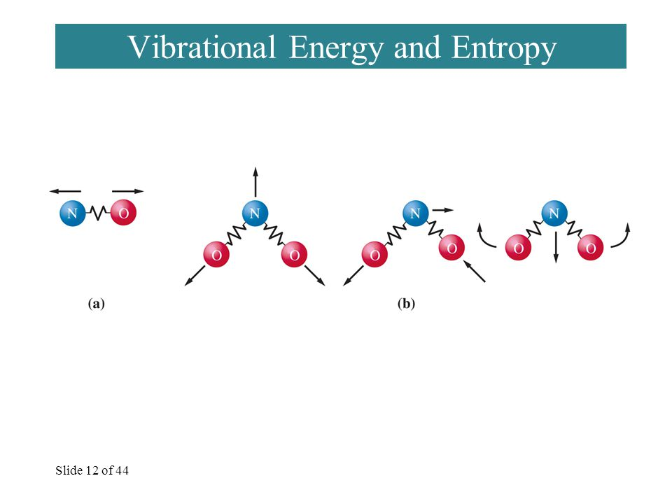 Slide 12 of 44 Vibrational Energy and Entropy
