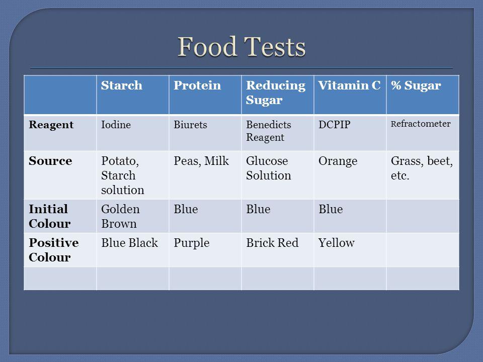 StarchProteinReducing Sugar Vitamin C% Sugar ReagentIodineBiuretsBenedicts Reagent DCPIP R efractometer SourcePotato, Starch solution Peas, MilkGlucose Solution OrangeGrass, beet, etc.