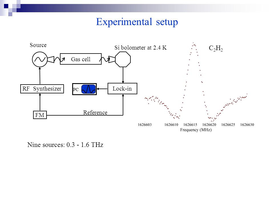 C2H2C2H2 Experimental setup RF Synthesizer FM PC Source Si bolometer at 2.4 K Lock-in Reference Gas cell Nine sources: 0.3 - 1.6 THz