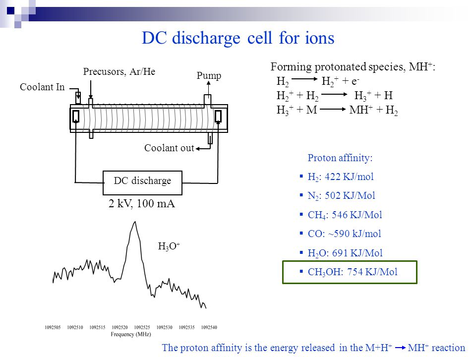 H3O+H3O+ DC discharge cell for ions Pump Precusors, Ar/He Coolant out DC discharge Coolant In 2 kV, 100 mA Proton affinity:  H 2 : 422 KJ/mol  N 2 : 502 KJ/Mol  CH 4 : 546 KJ/Mol  CO: ~590 kJ/mol  H 2 O: 691 KJ/Mol  CH 3 OH: 754 KJ/Mol Forming protonated species, MH + : H 2 H 2 + + e - H 2 + + H 2 H 3 + + H H 3 + + M MH + + H 2 The proton affinity is the energy released in the M+H + MH + reaction