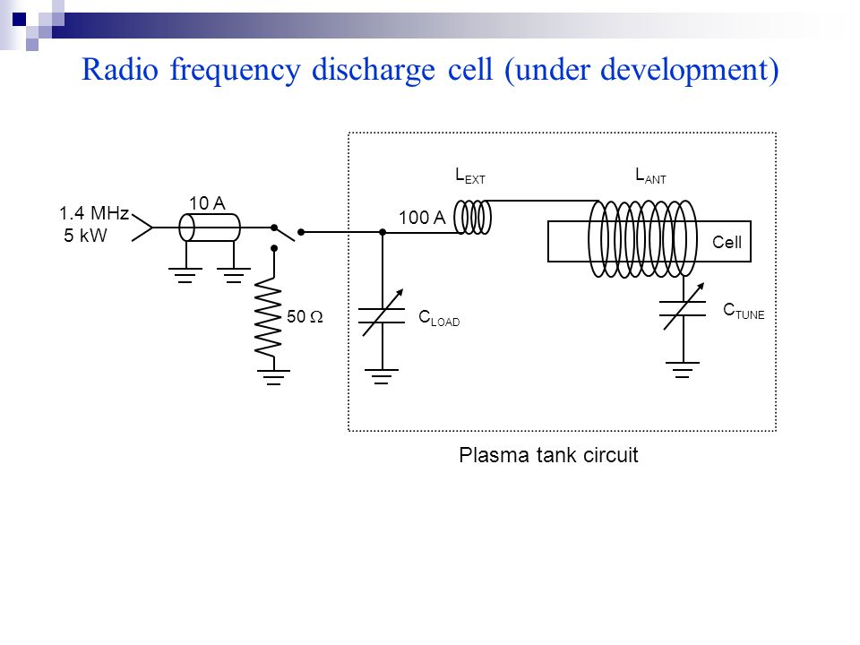 Radio frequency discharge cell (under development) Cell 1.4 MHz 5 kW 10 A 100 A 50  C LOAD C TUNE L EXT L ANT Plasma tank circuit