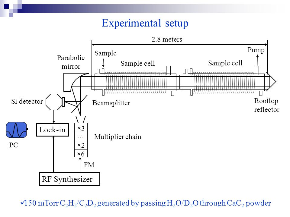 Experimental setup 150 mTorr C 2 H 2 /C 2 D 2 generated by passing H 2 O/D 2 O through CaC 2 powder Parabolic mirror FM RF Synthesizer Multiplier chai