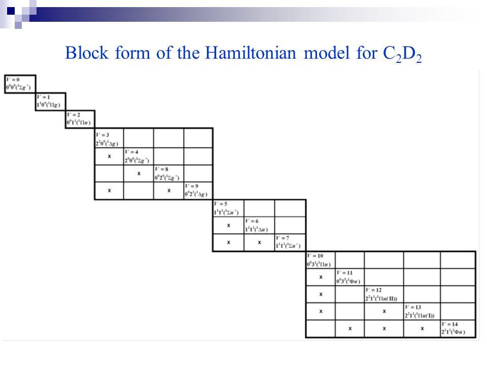 Block form of the Hamiltonian model for C 2 D 2