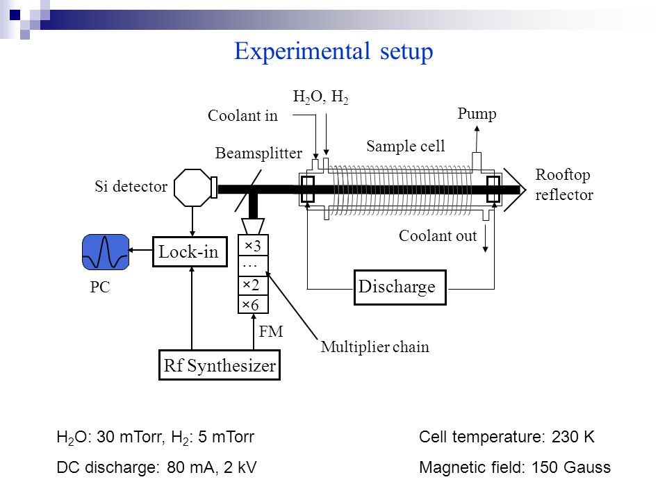 Experimental setup H 2 O: 30 mTorr, H 2 : 5 mTorr DC discharge: 80 mA, 2 kV Cell temperature: 230 K Magnetic field: 150 Gauss Coolant out Discharge H 2 O, H 2 Coolant in Sample cell Pump Beamsplitter Rooftop reflector FM Rf Synthesizer Multiplier chain PC Si detector Lock-in ×6×6 ×2×2 ×3×3 …