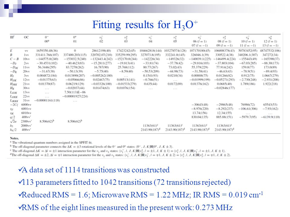 Fitting results for H 3 O + A data set of 1114 transitions was constructed 113 parameters fitted to 1042 transitions (72 transitions rejected) Reduced RMS = 1.6; Microwave RMS = 1.22 MHz; IR RMS = 0.019 cm -1 RMS of the eight lines measured in the present work: 0.273 MHz