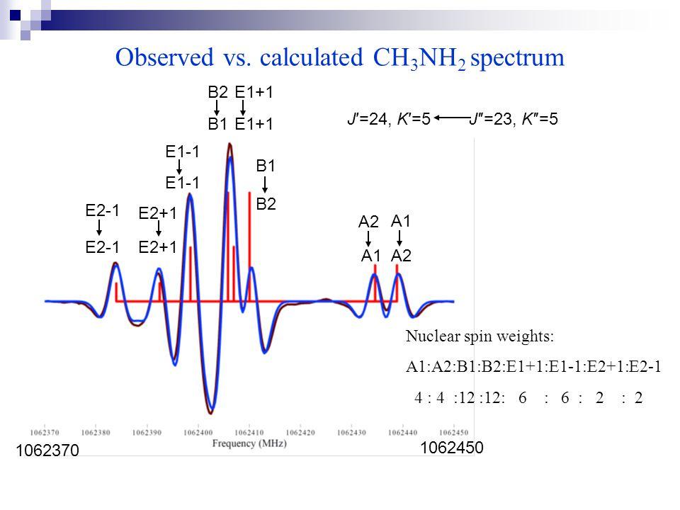 Observed vs. calculated CH 3 NH 2 spectrum J′=24, K′=5 J″=23, K″=5 A2 A1 B1 B2 E2-1 E2+1 E1-1 A1 A2 B2 B1 E1+1 1062370 1062450 Nuclear spin weights: A