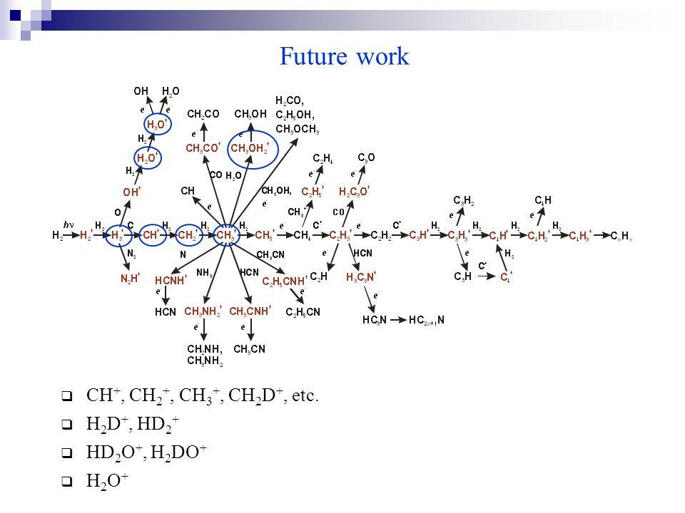 Future work  CH +, CH 2 +, CH 3 +, CH 2 D +, etc.  H 2 D +, HD 2 +  HD 2 O +, H 2 DO +  H 2 O +