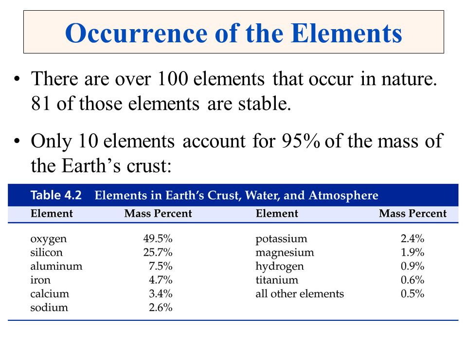 Occurrence of the Elements There are over 100 elements that occur in nature. 81 of those elements are stable. Only 10 elements account for 95% of the