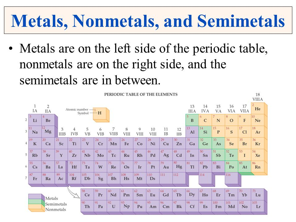 Metals, Nonmetals, and Semimetals Metals are on the left side of the periodic table, nonmetals are on the right side, and the semimetals are in betwee