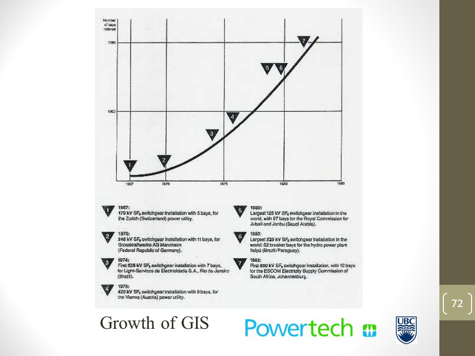 Growth of GIS 72