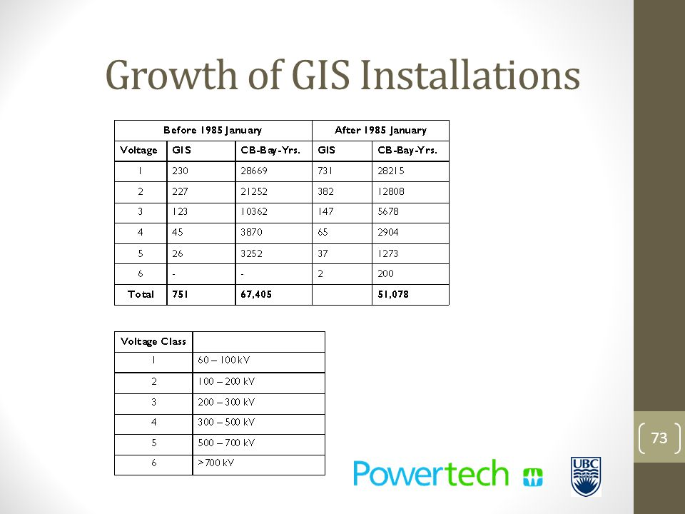 Growth of GIS Installations 73
