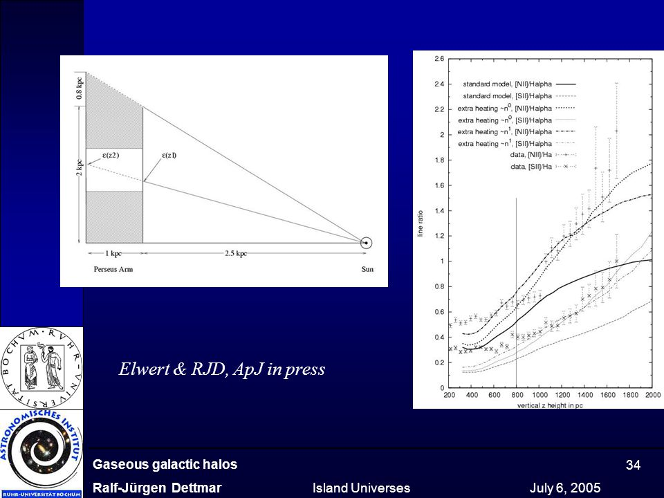 Gaseous galactic halos Ralf-Jürgen Dettmar Island Universes July 6, 2005 34 Elwert & RJD, ApJ in press