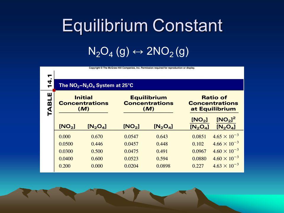 Equilibrium Constant N 2 O 4 (g) ↔ 2NO 2 (g)