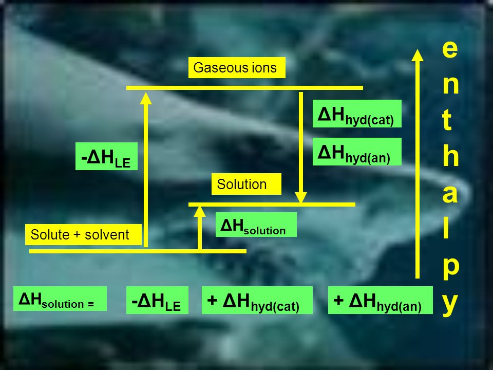 Solute + solvent Gaseous ions Solution enthalpyenthalpy ΔH solution -ΔH LE ΔH hyd(cat) ΔH hyd(an) -ΔH LE + ΔH hyd(cat) + ΔH hyd(an) ΔH solution =