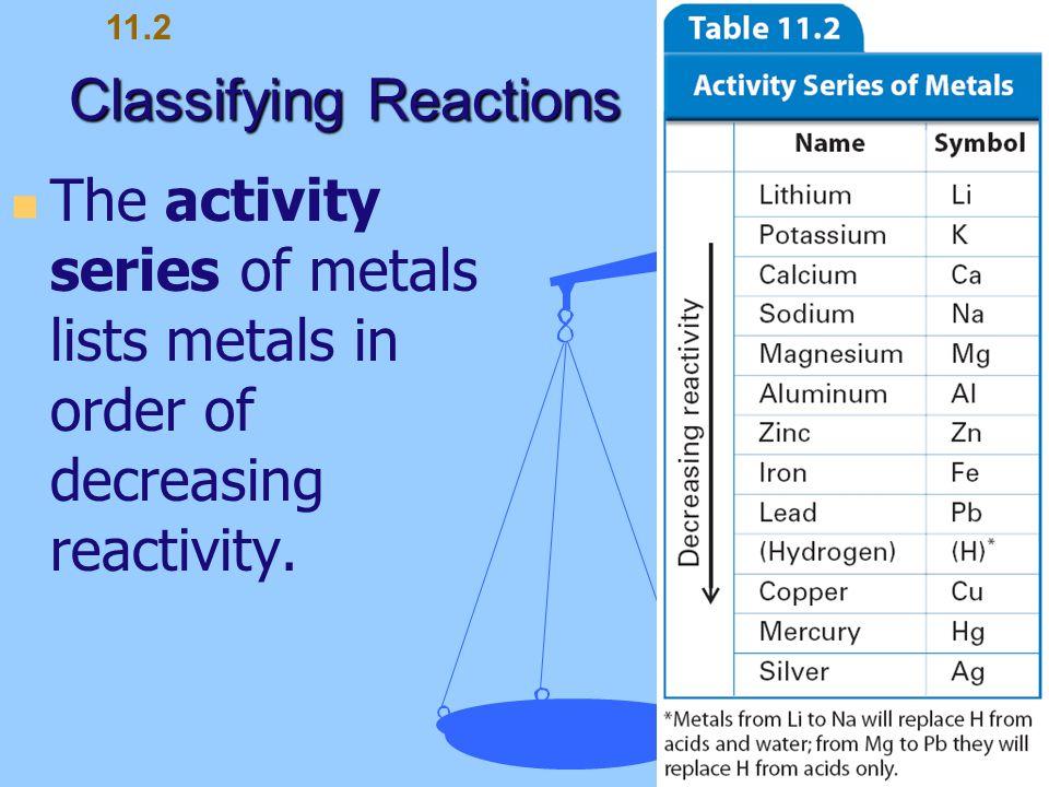 Classifying Reactions The activity series of metals lists metals in order of decreasing reactivity. 11.2