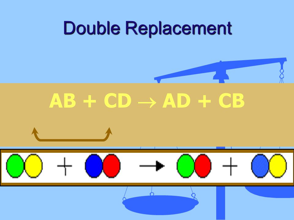 AB + CD  AD + CB Double Replacement