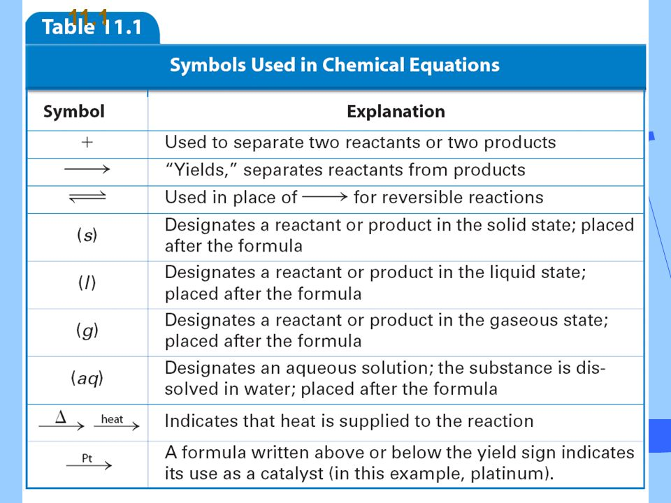 Classifying Reactions A single-replacement reaction is a chemical change in which one element replaces a second element in a compound.