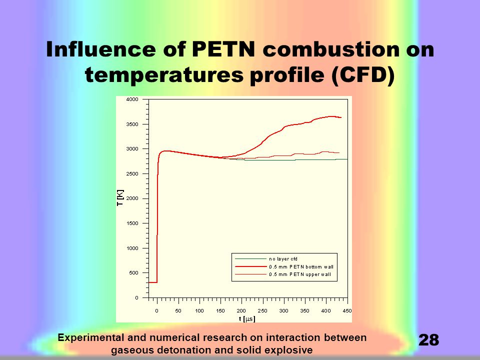 Experimental and numerical research on interaction between gaseous detonation and solid explosive 28 Influence of PETN combustion on temperatures profile (CFD)