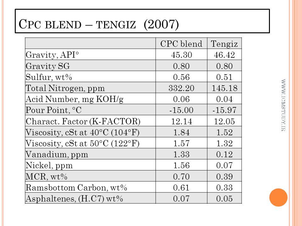C PC BLEND – TENGIZ (2007) WWW.ICMSTUDY.IR CPC blendTengiz Gravity, API°45.3046.42 Gravity SG0.80 Sulfur, wt%0.560.51 Total Nitrogen, ppm332.20145.18