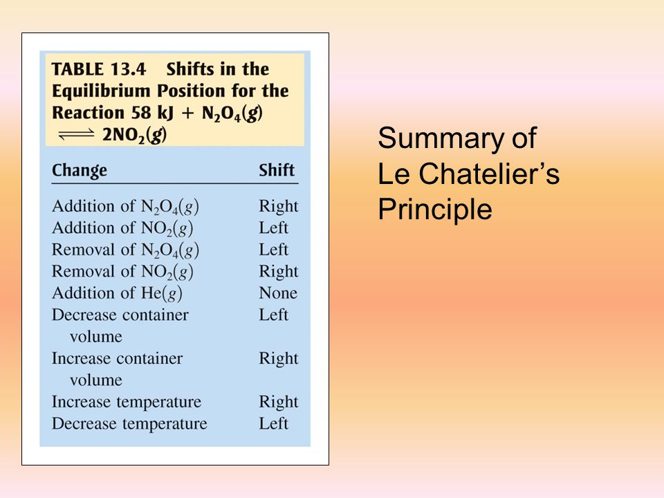 Summary of Le Chatelier's Principle