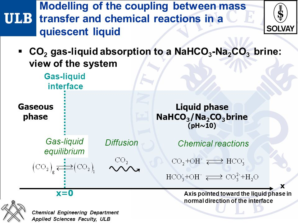 Chemical Engineering Department Applied Sciences Faculty, ULB Modelling of the coupling between mass transfer and chemical reactions in a quiescent li