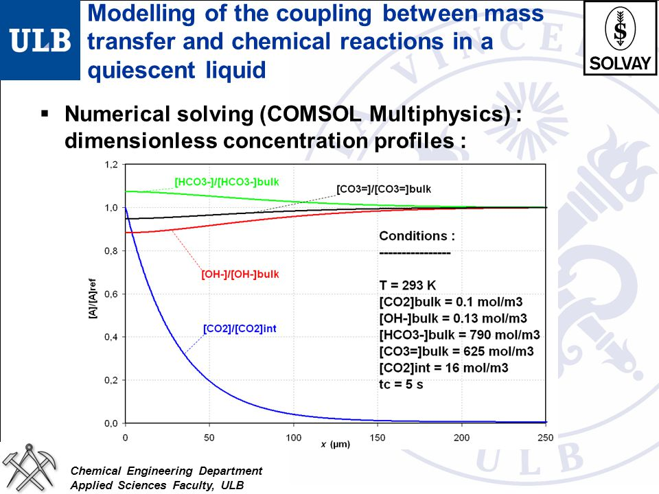 Chemical Engineering Department Applied Sciences Faculty, ULB  Numerical solving (COMSOL Multiphysics) : dimensionless concentration profiles : Model
