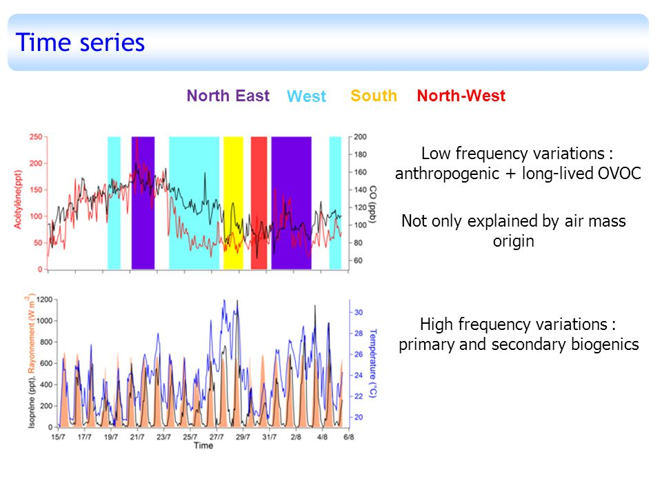 West SouthNorth EastNorth-West Time series Low frequency variations : anthropogenic + long-lived OVOC High frequency variations : primary and secondary biogenics Not only explained by air mass origin