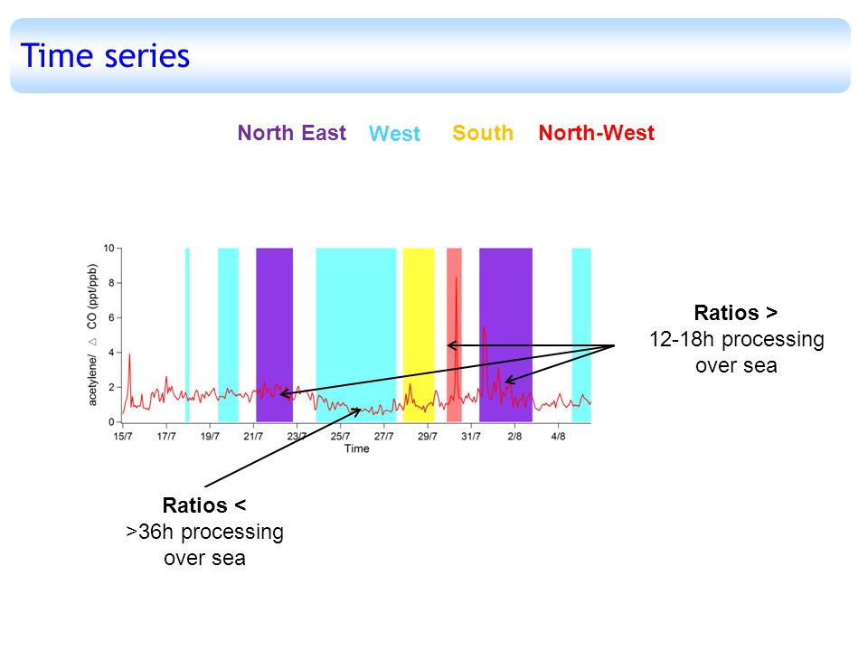 West SouthNorth EastNorth-West Time series Ratios > 12-18h processing over sea Ratios < >36h processing over sea