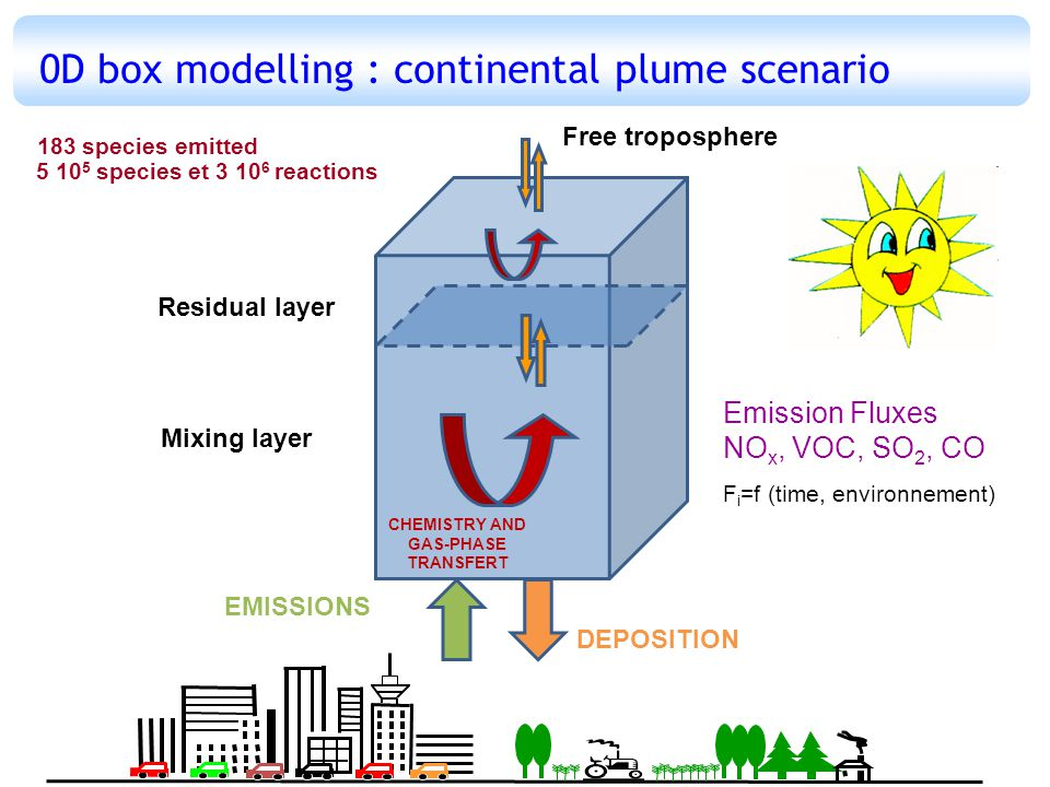 0D box modelling : continental plume scenario EMISSIONS DEPOSITION CHEMISTRY AND GAS-PHASE TRANSFERT Free troposphere Mixing layer Residual layer Emission Fluxes NO x, VOC, SO 2, CO F i =f (time, environnement) 183 species emitted 5 10 5 species et 3 10 6 reactions