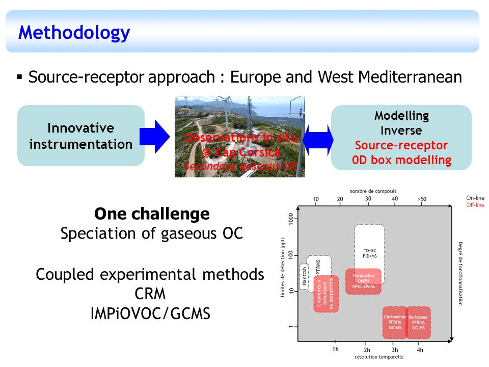 Methodology Modelling Inverse Source-receptor 0D box modelling Innovative instrumentation  Source-receptor approach : Europe and West Mediterranean One challenge Speciation of gaseous OC Coupled experimental methods CRM IMPiOVOC/GCMS Observations in situ @ Cap Corsica Secondary gaseous OC