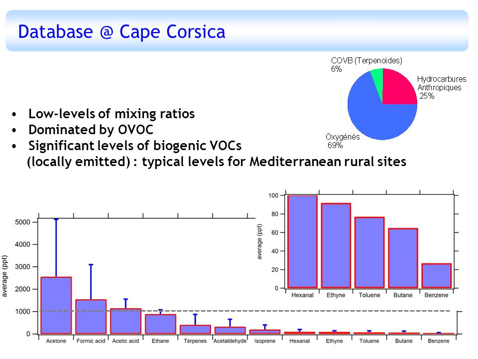 Low-levels of mixing ratios Dominated by OVOC Significant levels of biogenic VOCs (locally emitted) : typical levels for Mediterranean rural sites Database @ Cape Corsica