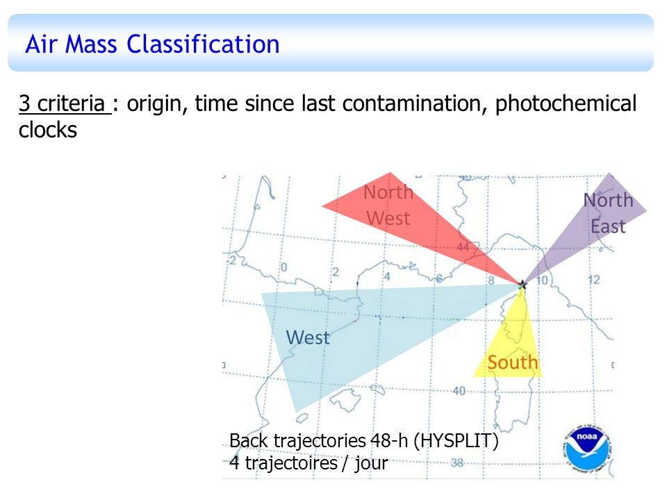 Air Mass Classification Sector Source region Transport time FrequencyPeriod West S-France NW Spain 36h-48h30%20 & 24-28/07 North-EastN-Italy10h-20h20% 21-22/07 & 31/07 01-02/08 South Corsica Sardegna 12h-24h7%28-29/07 North-WestSE-France12h-18h4%30/07 Not all backtrajectories taken into account : homogeneity