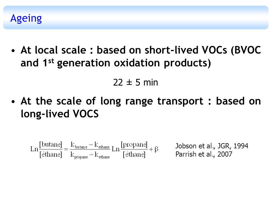 Ageing At the scale of long range transport : based on long-lived VOCS β Urbain US Sidney, Tokyo Niwot ridge Atlantic ocean Point Arena