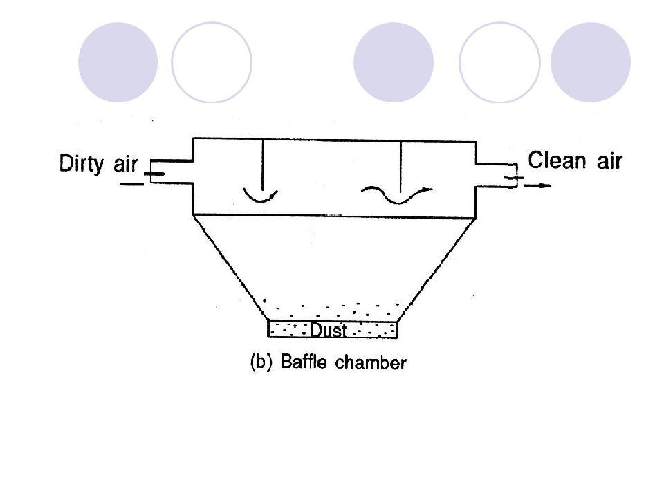 Electro- static Precipitator
