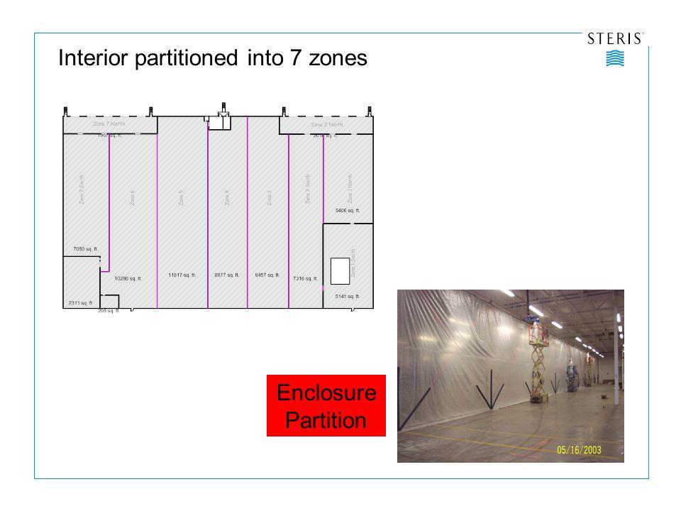 Enclosure Partition Interior partitioned into 7 zones
