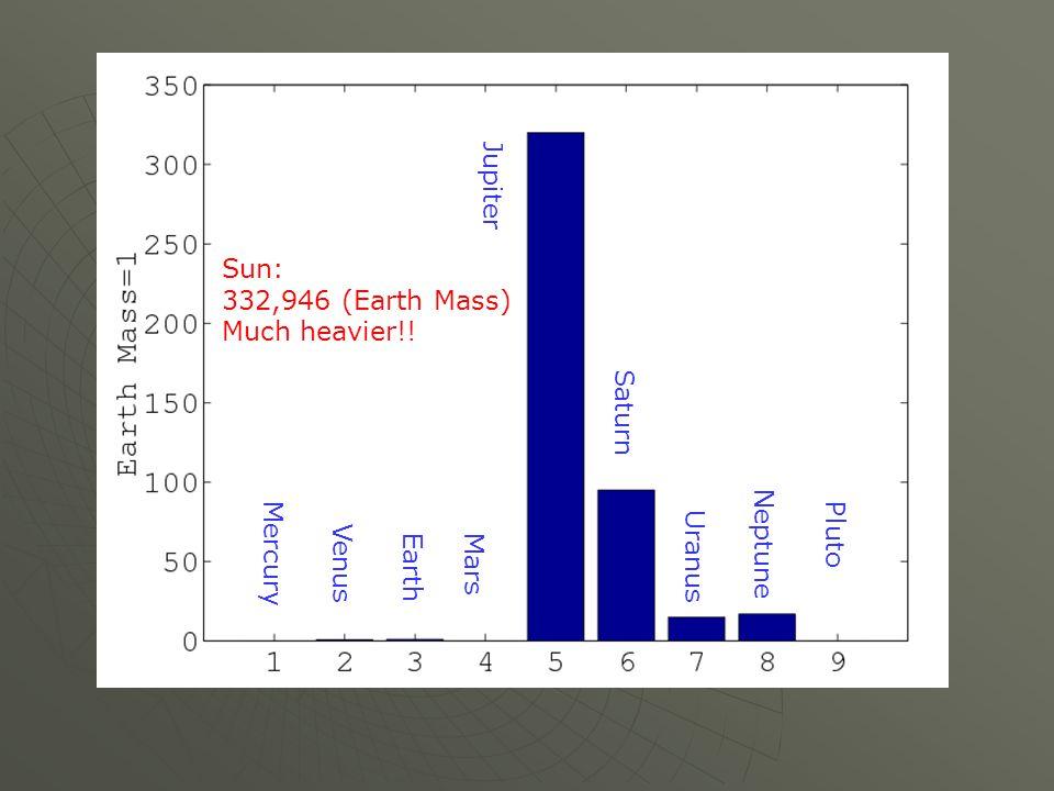 Mercury Venus Mars Jupiter Saturn Uranus Neptune Pluto Sun: 332,946 (Earth Mass) Much heavier!!