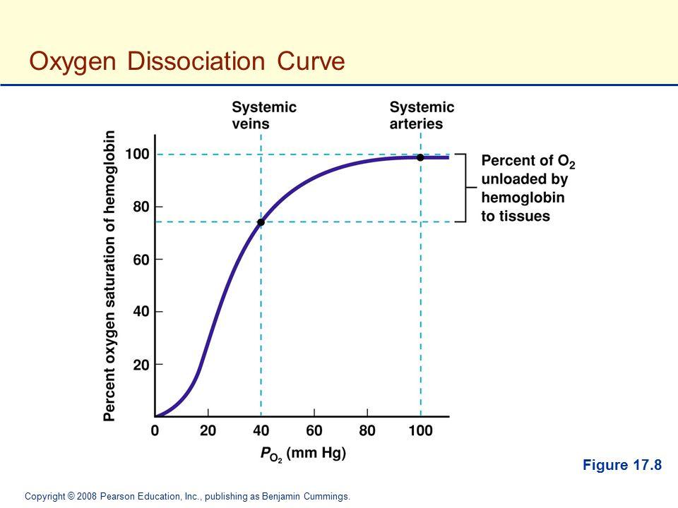 Copyright © 2008 Pearson Education, Inc., publishing as Benjamin Cummings. Oxygen Dissociation Curve Figure 17.8