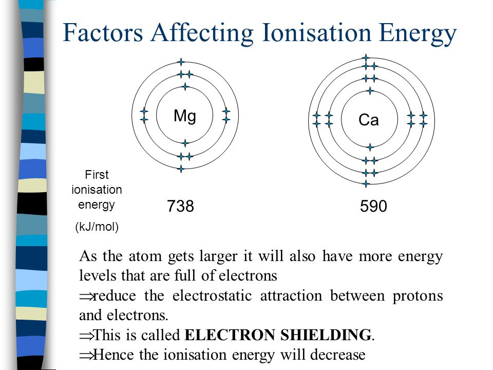 Factors Affecting Ionisation Energy First ionisation energy (kJ/mol) 738590 As the atom gets larger it will also have more energy levels that are full of electrons  reduce the electrostatic attraction between protons and electrons.