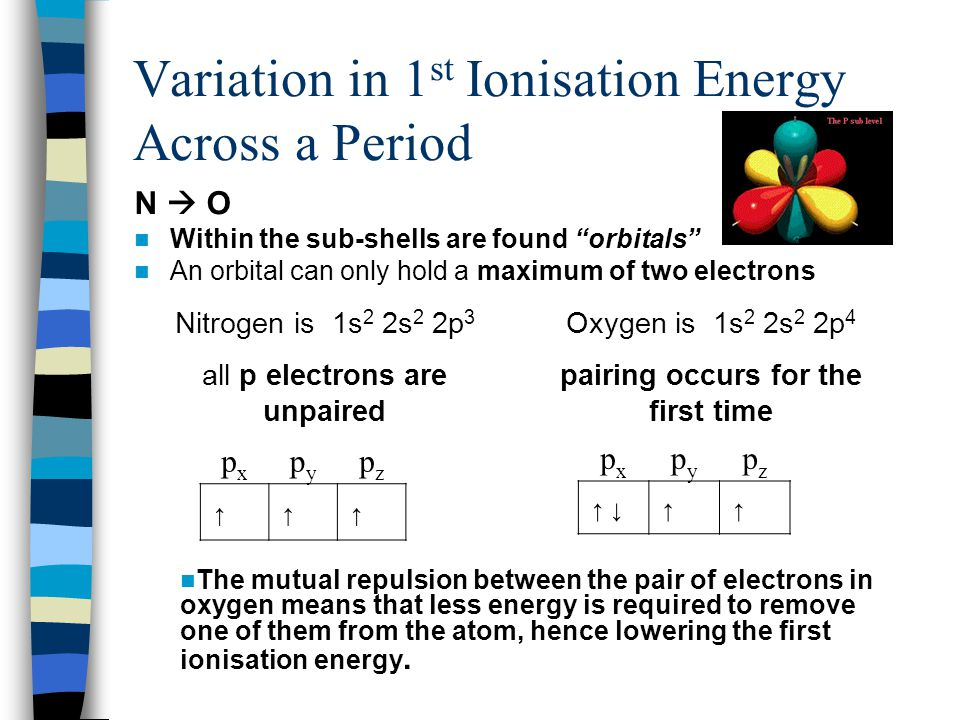 Variation in 1 st Ionisation Energy Across a Period N  O Within the sub-shells are found orbitals An orbital can only hold a maximum of two electrons The mutual repulsion between the pair of electrons in oxygen means that less energy is required to remove one of them from the atom, hence lowering the first ionisation energy.