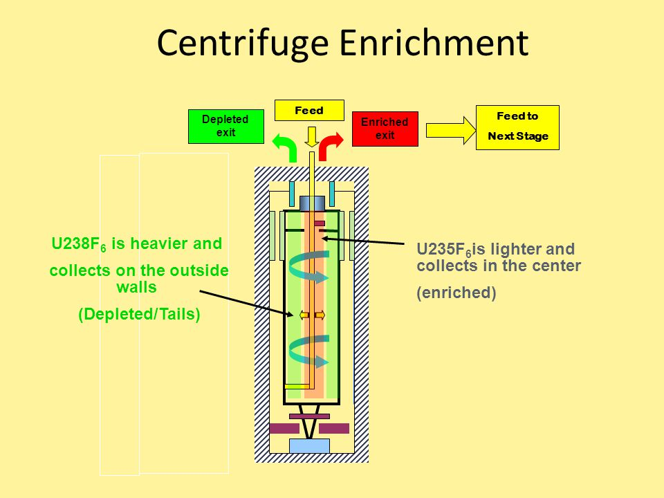Centrifuge Enrichment Feed Enriched exit Depleted exit U235F 6 is lighter and collects in the center (enriched) U238F 6 is heavier and collects on the outside walls (Depleted/Tails) Feed to Next Stage
