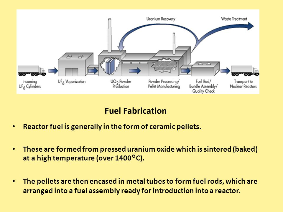Fuel Fabrication Reactor fuel is generally in the form of ceramic pellets.