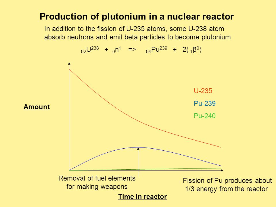 U-235 Pu-239 Pu-240 Amount Time in reactor Removal of fuel elements for making weapons Production of plutonium in a nuclear reactor 92 U 238 + 0 n 1 => 94 Pu 239 + 2( -1 β 0 ) In addition to the fission of U-235 atoms, some U-238 atom absorb neutrons and emit beta particles to become plutonium Fission of Pu produces about 1/3 energy from the reactor