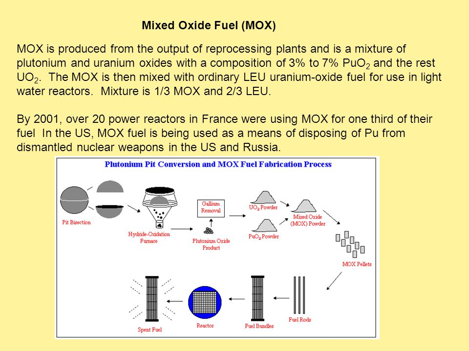 Mixed Oxide Fuel (MOX) MOX is produced from the output of reprocessing plants and is a mixture of plutonium and uranium oxides with a composition of 3% to 7% PuO 2 and the rest UO 2.
