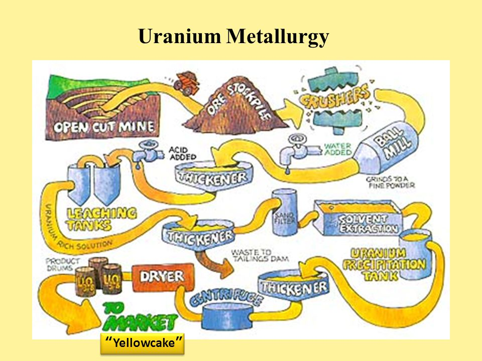 Uranium Metallurgy Yellowcake