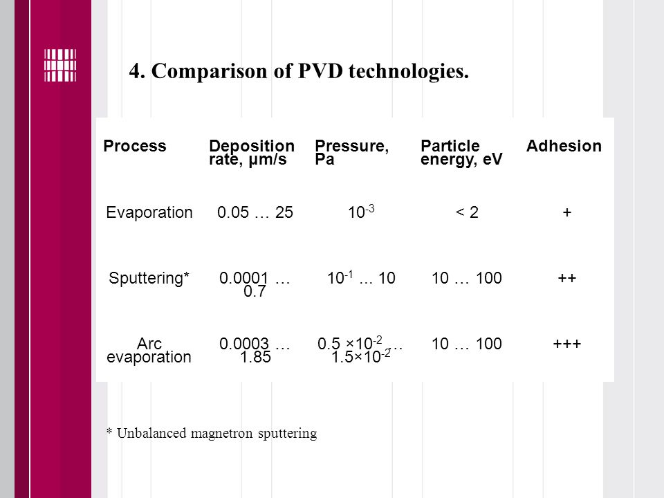 4. Comparison of PVD technologies.